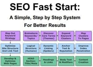 SEO-Fast-Start-300x217