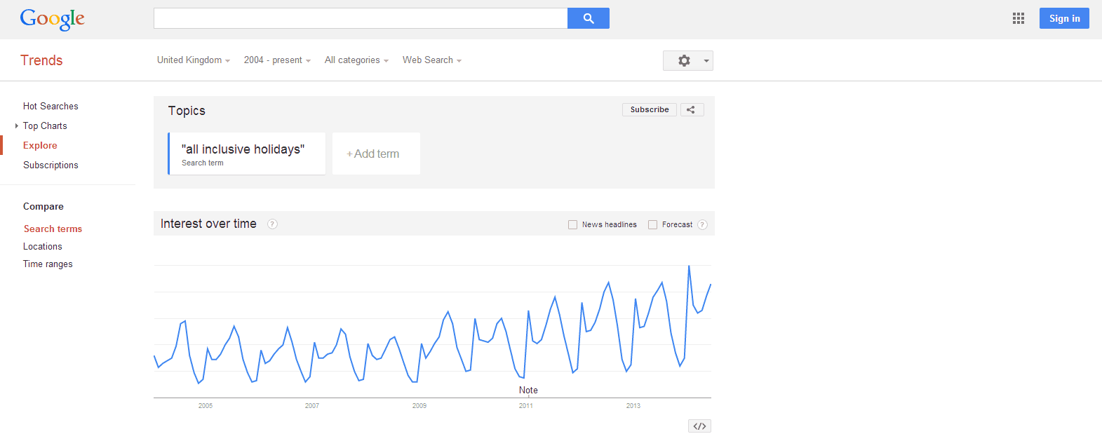 Travel-SEO-Google-Trends-for-All-Inclusive-Holidays