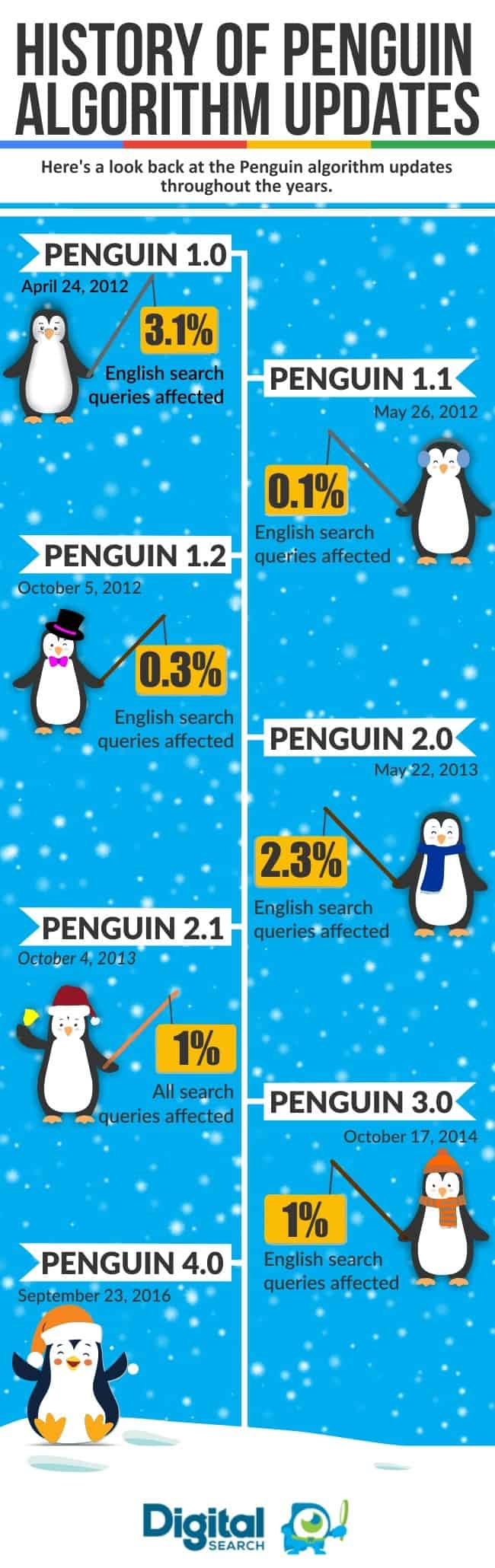 history-of-penguin-algorithm-updates-ig