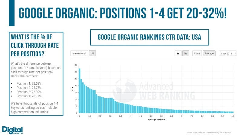 Professional SEO services Top Google SERP Results